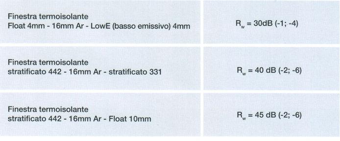 come scegliere i serramenti tabella isolamento acustico - seoforgoogle